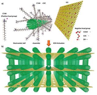 자기조립현상으로 3차원 탄소나노튜브-그래핀 빌딩구조가 생성되는 과정. (출처: IBS)