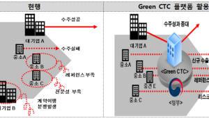 환경기업 수출 고민 해결 '상사맨' 떴다…환경산업기술원, 전문무역상사 지정