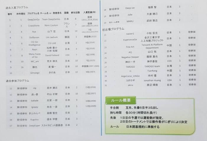 일본 도쿄에서 열린 UEC 주최 세계컴퓨터바둑대회 출전 팀 명단. <사진=프로기사회 제공>