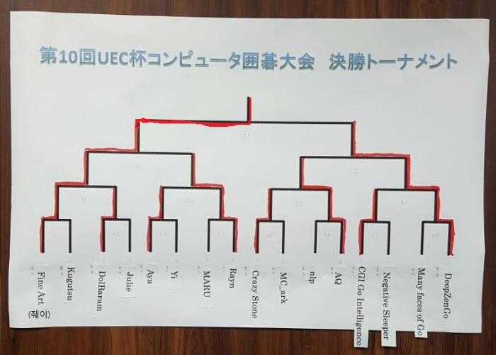 일본 도쿄에서 열린 UEC 주최 세계컴퓨터바둑대회 본선 대전표. 중국 줴이가 우승했다. <사진=프로기사회 제공>