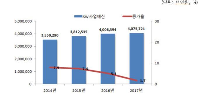 공공부문 연도별 SW·ICT장비예산 규모 추이