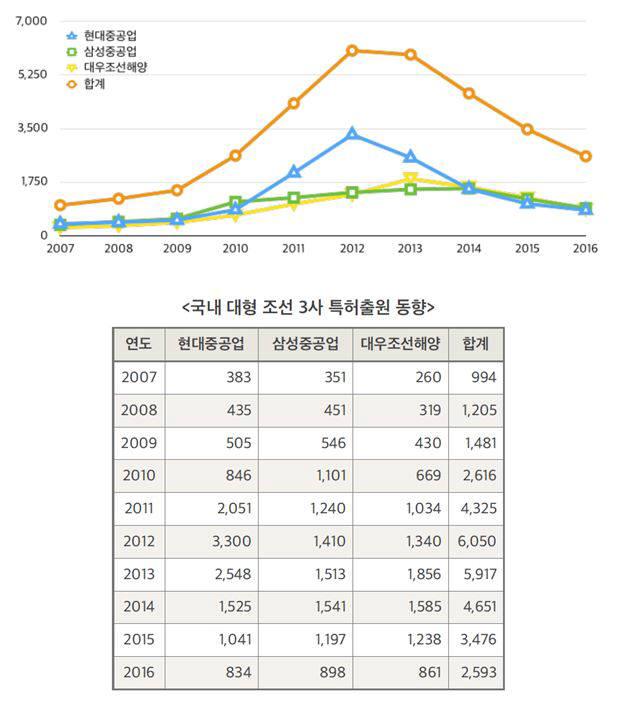 국내 대형 조선 3사 특허출원 동향 / 자료:특허청