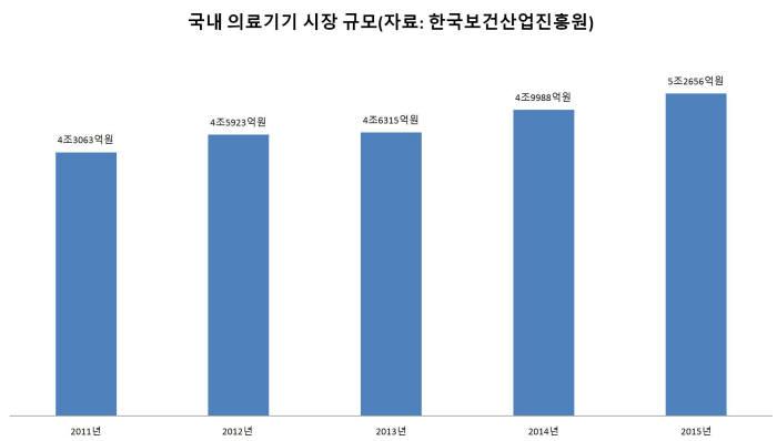 국내 의료기기 시장 규모