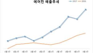 """에누리닷컴 """"1·2월 에어컨 매출 전년 比 134%↑"""""""