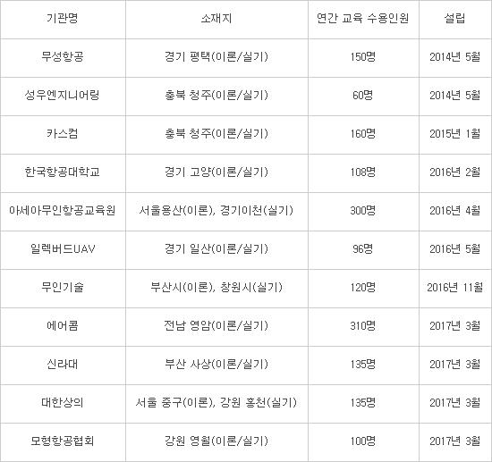 드론 전문교육기관 현황