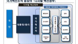 """""""국가혁신처로 디지털 정부 실현해야""""…KISDI, 디지털 혁신정부 토론회"""