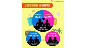 """인터파크투어 """"2016년 2인 동행 여행객 가장 많아"""""""