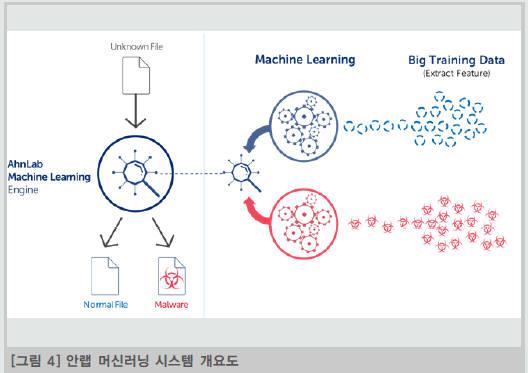 안랩 머신러인 시스템 개요도(자료:안랩 홈페이지)