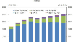 카카오페이·삼성페이 간편결제 약진...전자지급서비스 하루 이용액 3435억원