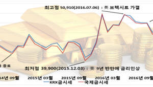 KRX금시장 개설 3년 만에 일평균 거래량 4배 늘어