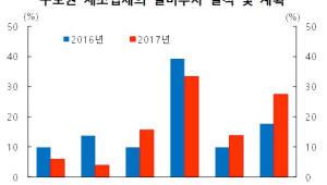 IT·석유화학 '맑음', 울산·전남 조선업 '흐림'