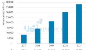 """유비리서치 """"중소형 OLED 부품소재시장, 올해 87억달러"""""""