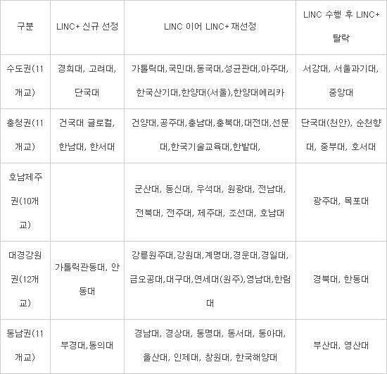 일반대 산학협력 고도화형 선정대학