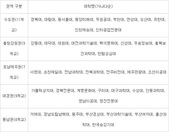 전문대 사회맞춤형학과 중점형 선정대학
