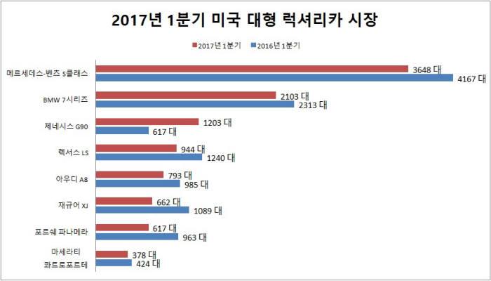 2017년 1분기 미국 대형 럭셔리카 시장 판매 순위 (제공=오토모티브뉴스)