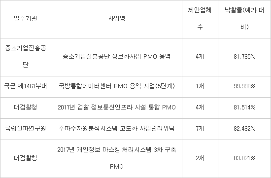 공공PMO, 출혈경쟁으로 저가수주 '심각'…부실 사업관리 '우려'
