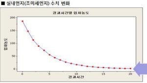 위니아 공기청정기, 초미세먼지 99.2% 제거 성능 입증