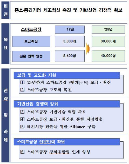 [스마트 제조혁신 비전 2025 주요 내용]