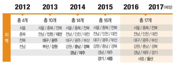 홈앤쇼핑, '일사천리' 상품 누적 매출 100억원 돌파