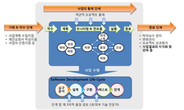 [대한민국 희망 프로젝트]<523>프로젝트관리조직(PMO)