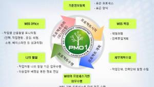 <523>프로젝트관리조직(PMO)