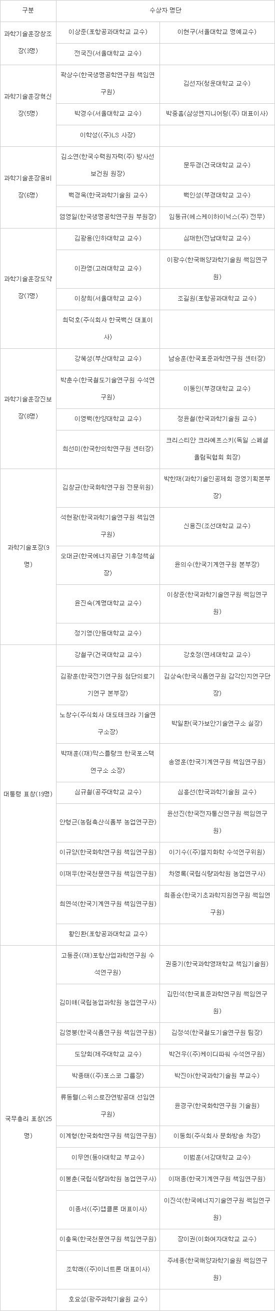 과학기술 진흥 분야 정부포상 수상자 명단