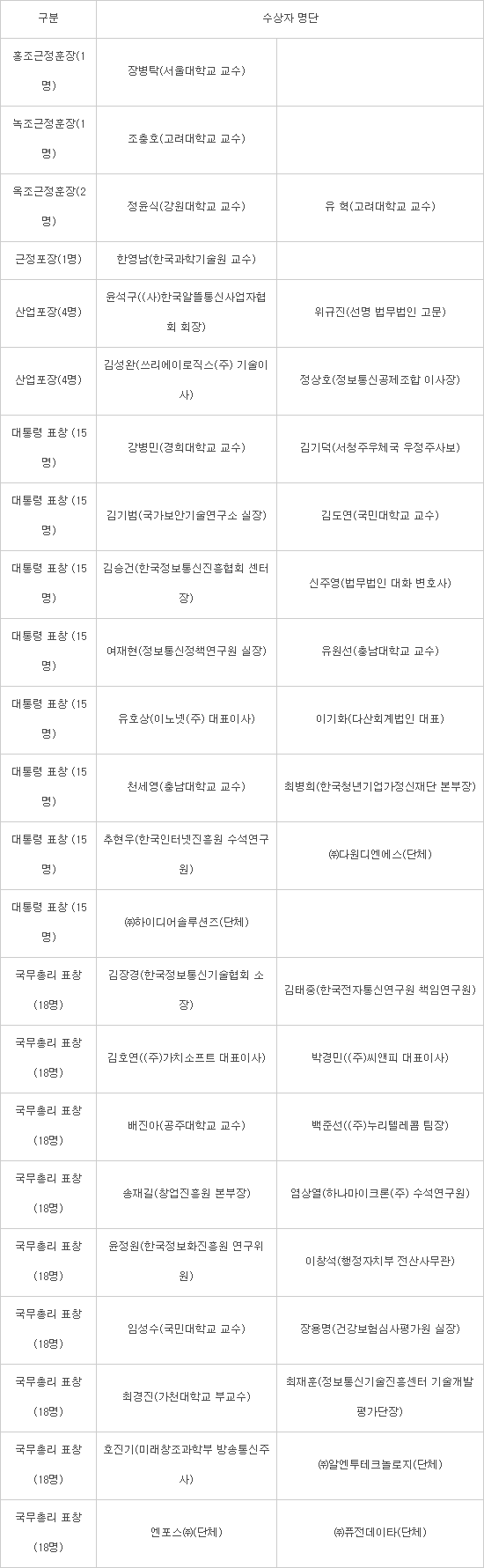 정보통신 발전 분야 정부포상 수상자 명단