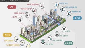 일반인 거주하면서 신기술 실증…국토부, '스마트 커넥티드 타운' 조성