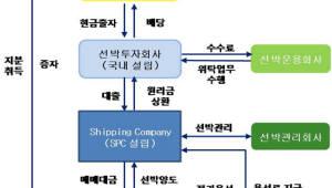 해운·조선업 위기 극복 전담 기관 '한국선박해양' 26일 창립