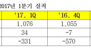 삼성바이오로직스, 1분기 매출 1076억원..영업익 흑자전환