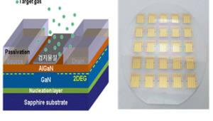 나노기술원, 사물인터넷용 센서플랫폼·태양전지 반도체 개발