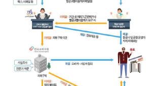 '툭하면 늦는 국내선'…지연율 아시아나 20.5%, 진에어 27%