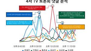 """[선택 2017]""""문→홍 '이보세요'때 댓글 홍수""""…챗봇이 분석한 TV토론"""