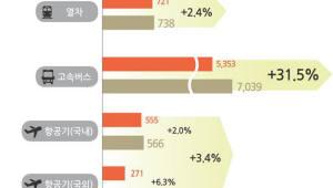 5월 황금연휴 전국 이동 예상 인원 3175만명