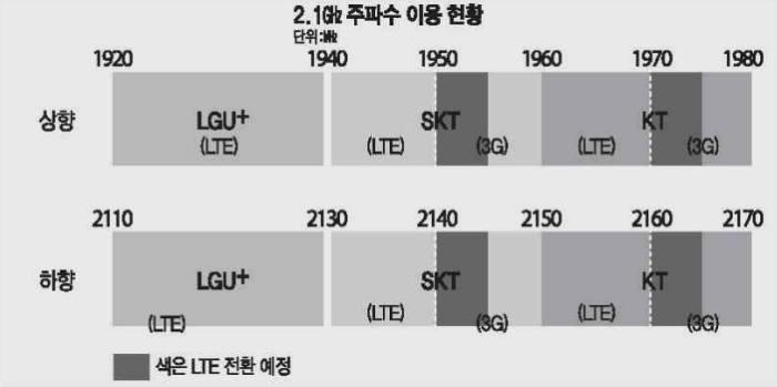용도전환이 완료되면 2.1㎓ 대역 LTE 주파수는 SK텔레콤·KT 각각 30㎒폭으로 늘어나고, 3G 주파수는 각각 10㎒폭만 남는다.