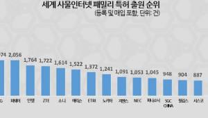 "[IP노믹스]""삼성, IoT 특허출원 세계 1위""...릴레큐라 발표"