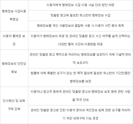 온라인 맞춤형 광고 개인정보보호 가이드라인 주요 내용, 자료:방송통신위원회