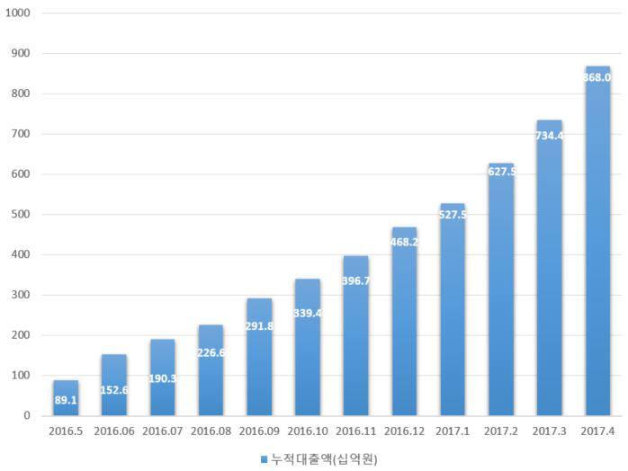 한국P2P금융협회 회원사 누적 취급액 증감 추이(자료:한국P2P금융협회)