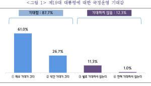 중소기업CEO 10명중 9명은 '문재인 대통령 국정운영에 기대 크다'