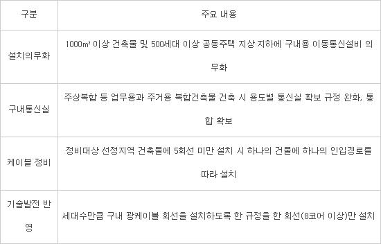 방송통신설비 기술 기준(자료:미래부), ※100세대 아파트의 구내간선케이블의 경우 (현행) 2코아 x100회선 → (개정) 8코아 1회선