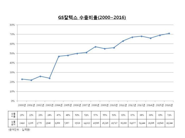 GS칼텍스 연도별 수출비율 추이. [자료:GS칼텍스]