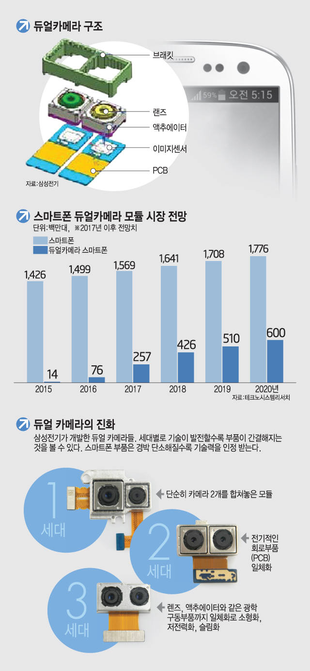 듀얼 카메라 구조와 시장 전망(자료: 전자신문DB)