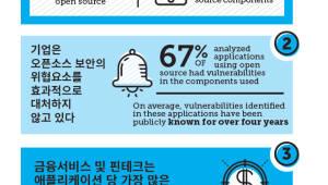 상용 소프트웨어 67% 오픈소스 보안 '취약'