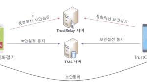무한비트, 스마트폰 도청방지 솔루션 '트러스트콜' 사업 박차