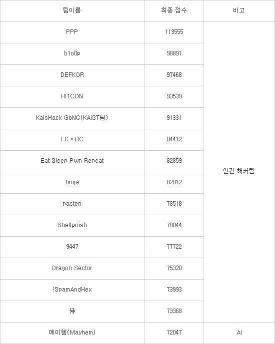 2016 데프콘 대회 15개 팀 최종 점수, 단위:점
