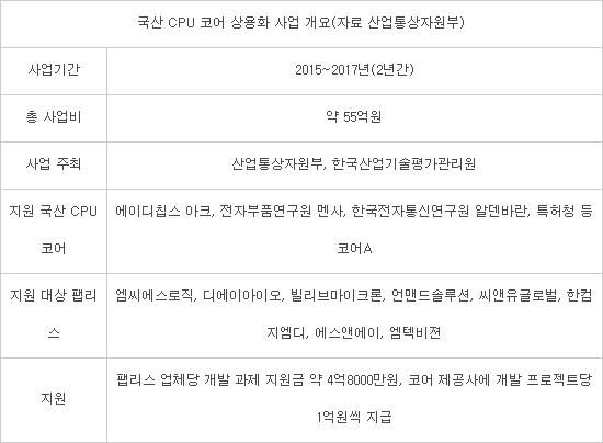 韓 CPU 코어 상용화 사업 '성과'… 참여기업 올 6억원 매출 기대