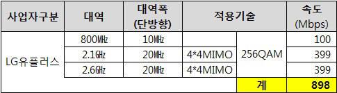 LG유플러스, 900Mbps LTE 시대 연다