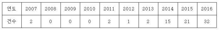 롤러블 디스플레이 관련 특허출원 현황(2007~2016) / 자료:특허청