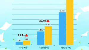 """위메프 """"월 매출 1000만원 협력사 4500개 육박"""""""