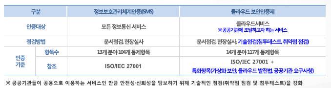 클라우드 보안인증과 정보보호관리체계인증(ISMS) 비교. <자료 한국인터넷진흥원(KISA)>